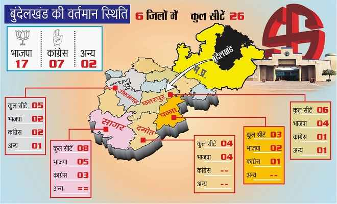 बुंदेलखंड में चुनाव पार्टी नहीं, उम्मीदवार पर निर्भर !