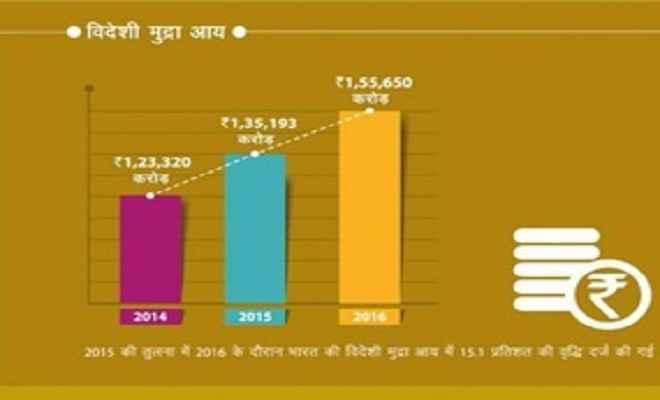 पर्यटन से विदेशी मुद्रा आय में उत्साहवर्द्धक वृद्धि